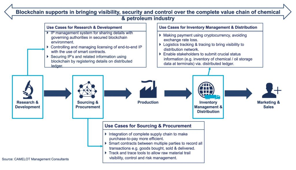 Technology Management Image: Blockchain: Reinventing The Chemicals And Petroleum